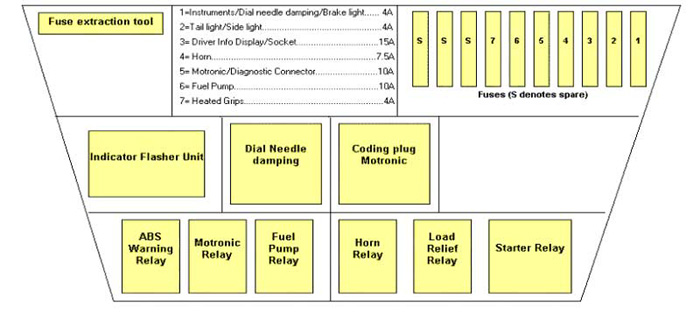 Terrific Bmw Gs Fuse Box Wiring Diagram Data Wiring Database Gramgelartorg
